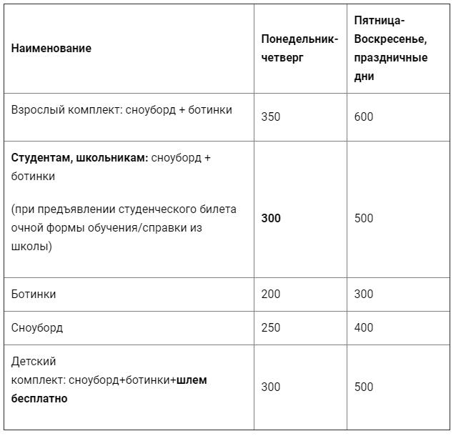 Цены на прокат сноубордов в челябинске