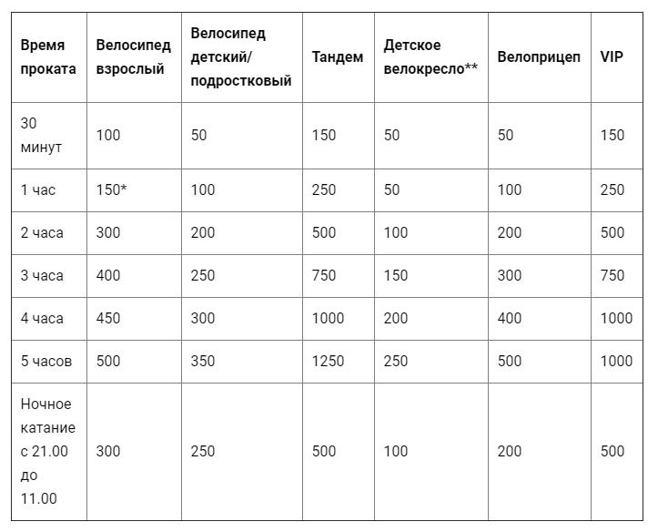 цены на прокат велосипедов в челябинске